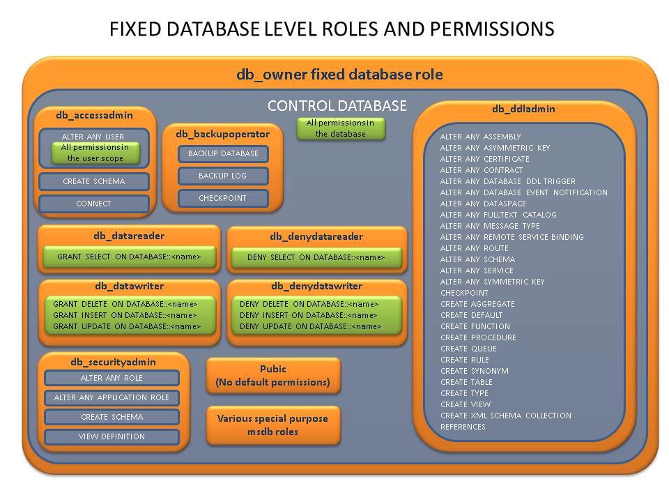 database role